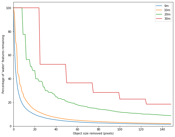 A histogram showing the impact of removing water features of varying pixel sizes. Full details are provided in section 8 and paragraph 4.