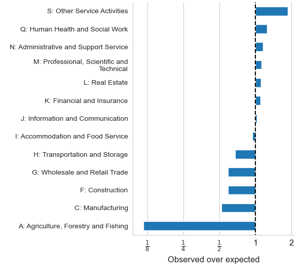 Bar chart showing Standard Industrial Classification under or over representation in data extracted from business websites. Under-representation is shown in the Transportation and Storage, Wholesale and Retail Trade, Construction, Manufacturing and Agriculture, Forestry and Fishing sectors.