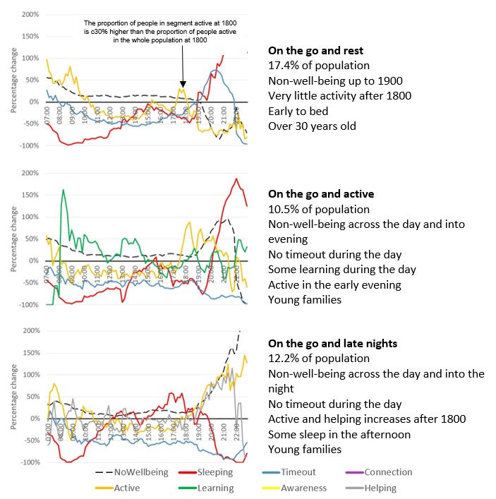"""Line charts showing the """"On the Go (OTG)"""" well-being segments."""
