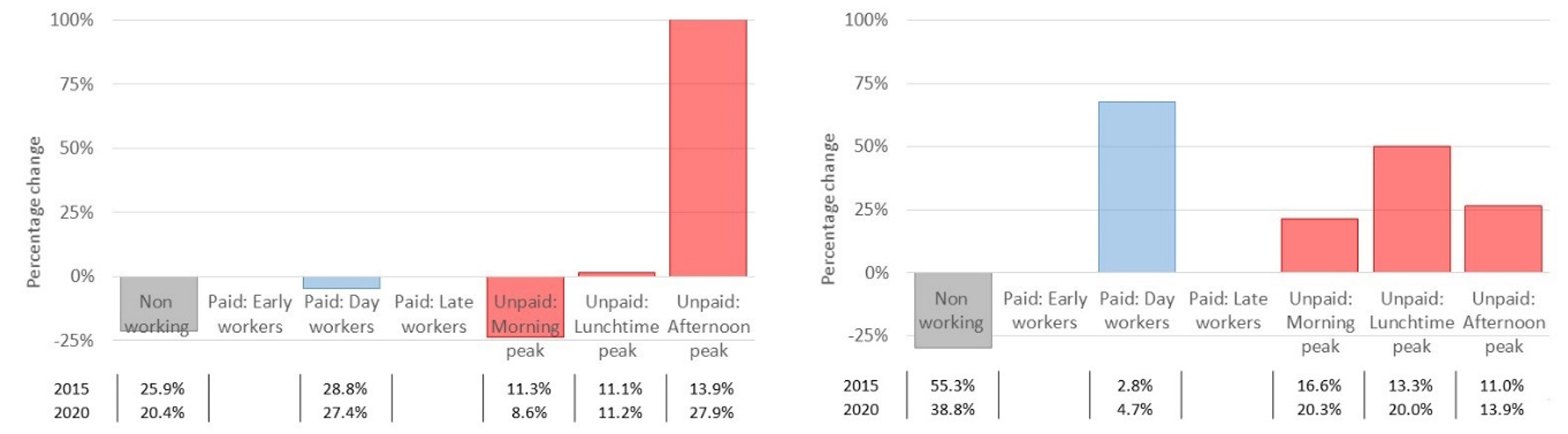 Bar chart showing working time segment changes for the households with young children cohort on the left and Bar chart showing working time segment changes for the retirement age cohort on the right.