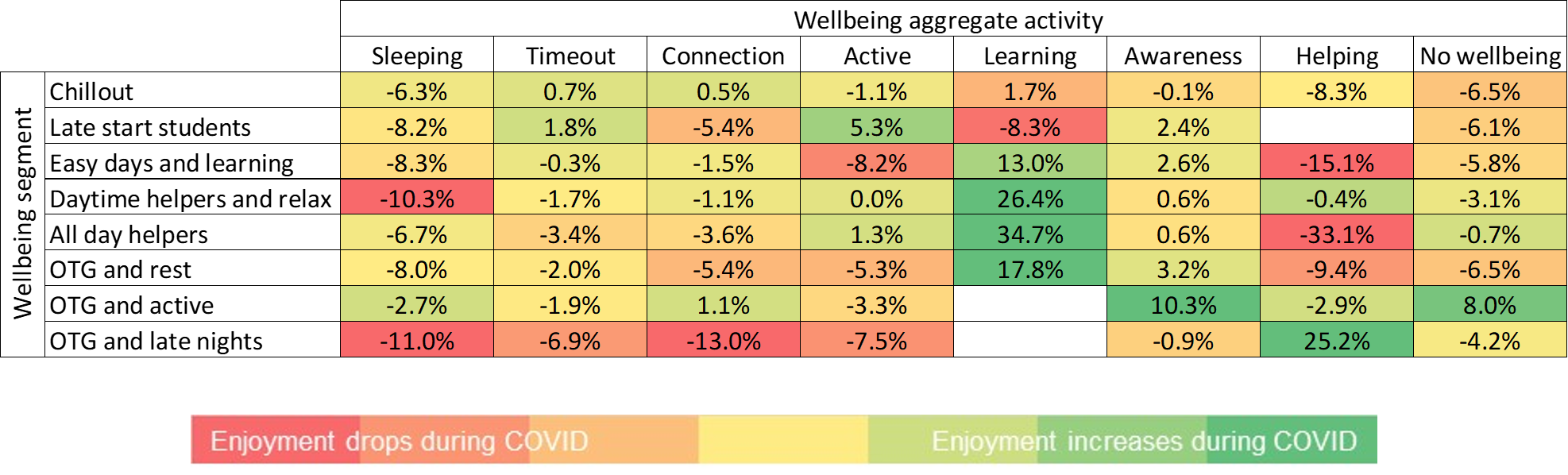 Table showing the enjoyment changes across segment and activity group.