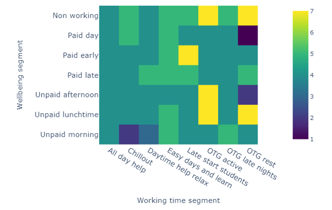 Colour heatmap showing the well-being and working time segment enjoyment plane for a middle-aged male living with his partner and two children, when washing-up on Monday evening.