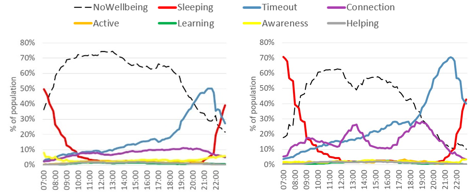 Line chart showing well-being behaviour 2015 (benchmark) to the left and Line chart showing well-being behaviour March and April 2020 to the right.