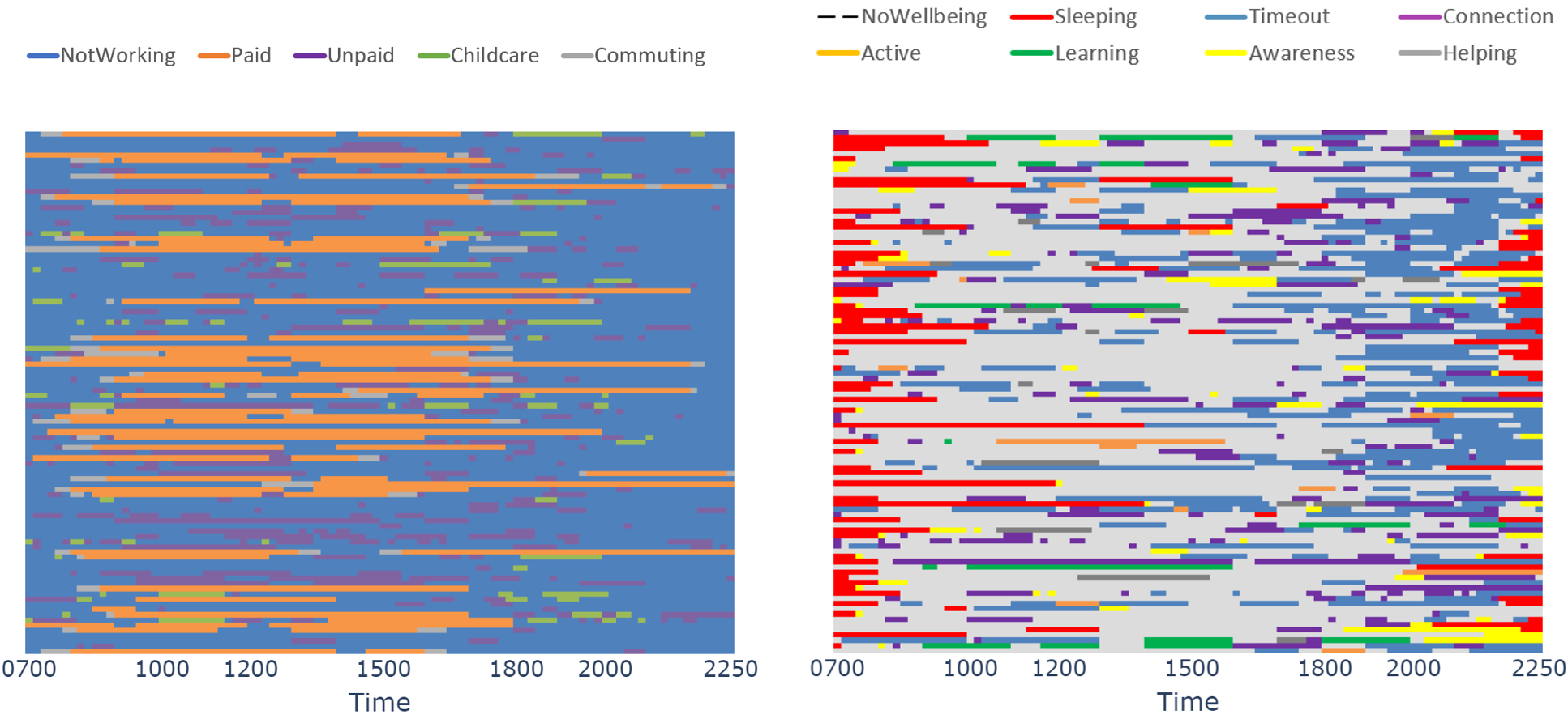 Box chart showing aggregated working time activity for 50 randomly chosen individuals to the left and Box chart showing aggregated well-being activity for 50 randomly chosen individuals to the right.