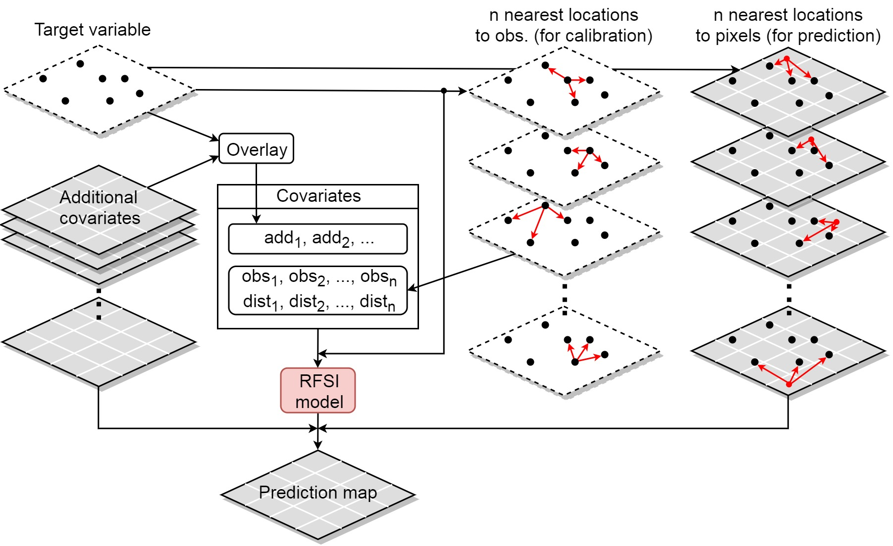 """A flow diagram illustrating the steps involved in the Random Forest Spatial Interpolation framework. The steps are also described in the """"Modelling on the grid"""" section."""
