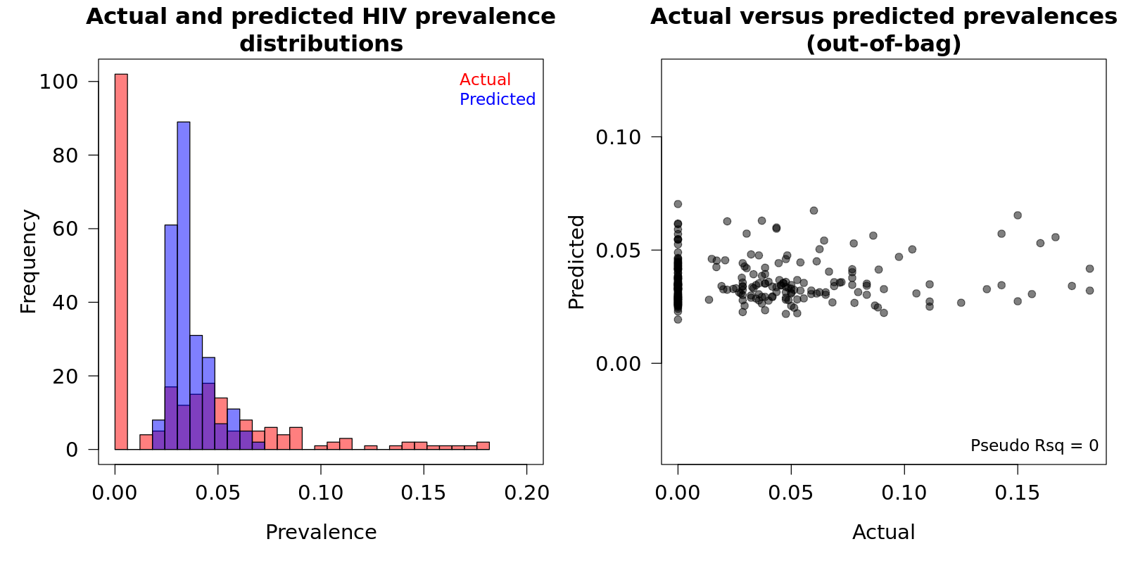 A histogram illustrating the zero inflated and skewed distribution for the HIV prevalence estimates across Côte d'Ivoire.