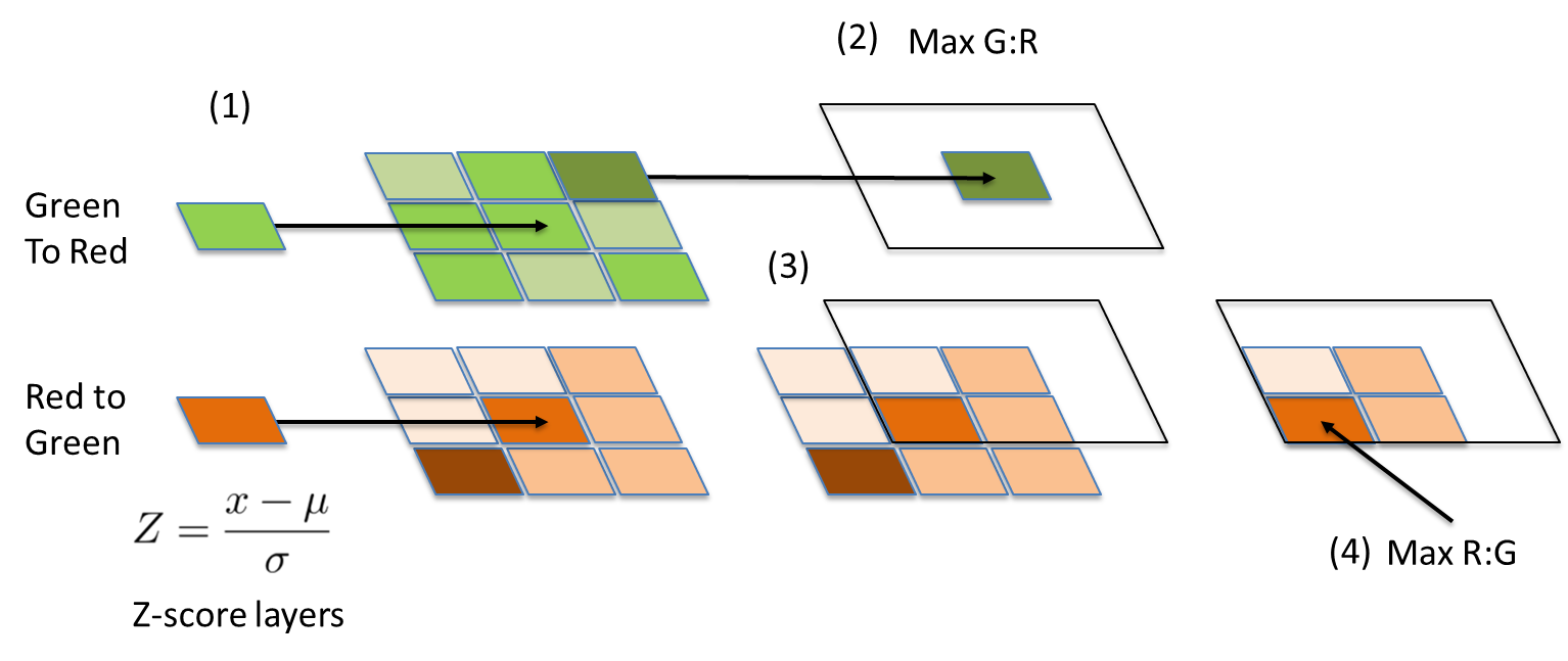 Processing steps for developing neighboring pixel features as described in paragraph five of the feature engineering section.