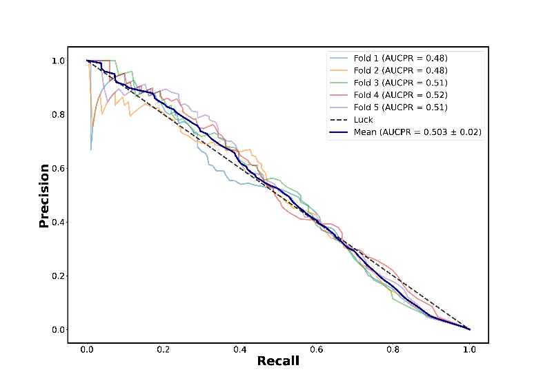 Precision-recall curve from stratified k-means cross validation using labelled data from two locations outside of Nairobi, using a class sample of 1:10,000 as described in paragraph two of the Results and comparisons with external data section.