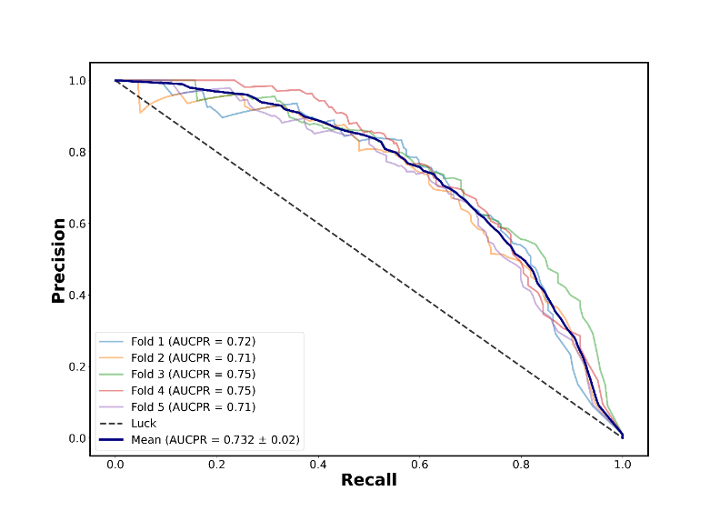 Precision-recall curve from stratified k-means cross validation using labelled data from two locations outside of Nairobi, using a class sample of 1:10 as described in paragraph two of the Results and comparisons with external data section.