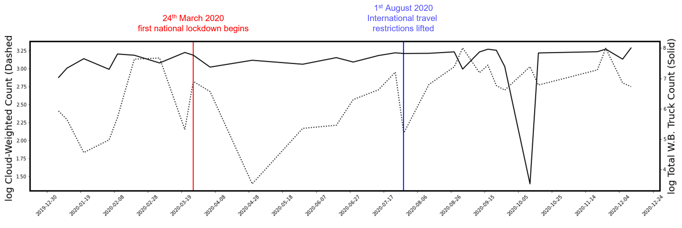 Line chart showing the dates of lockdowns and restriction easings coinciding with drops and rise in predicted cloud-weighted truck counts for 100km stretches of motorway outside of Mombasa, Kenya.