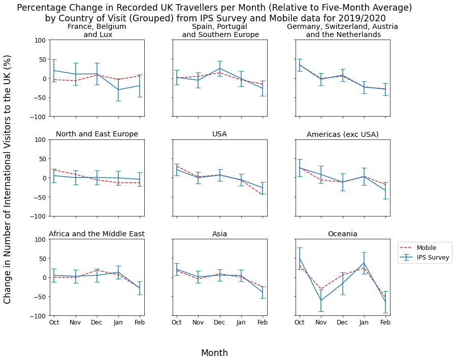 """A three-by-three grid of nine line graphs showing percentage change in number of visitors for the following groups of countries, read from left to right in rows: """"France, Belgium and Luxembourg"""", """"Spain, Portugal and Southern Europe"""", """"Germany, Switzerland, Austria and the Netherlands"""", """"North and East Europe"""", """"USA"""", """"Americas (excluding the USA)"""", """"Africa and the Middle East"""", """"Asia"""" and """"Oceania"""". The trends for estimates from the mobile data and the IPS data are similar, with the mobile data variations staying within or very close to the error bars on the IPS variations."""